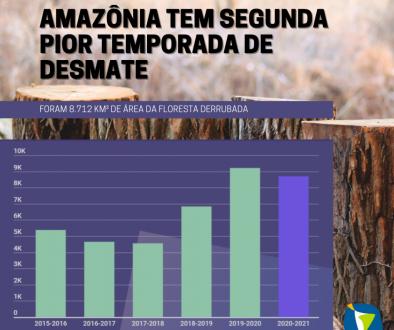AMAZÔNIA TEM SEGUNDA PIOR TEMPORADA DE DESMATE COM DE S